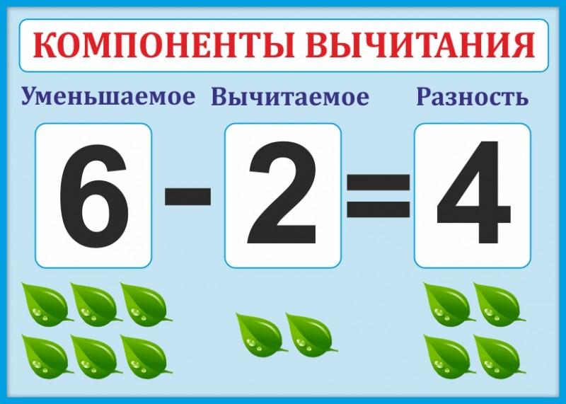 Стенд для школы КОМПОНЕНТЫ ВЫЧИТАНИЯ (голубой фон), 0,3*0,42м