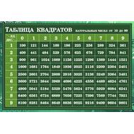 Стенд для школы ТАБЛИЦА КВАДРАТОВ (зеленый фон), 1*0,675м, фото 1