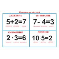 Стенд для начальной школы МАТЕМАТИЧЕСКИЕ ДЕЙСТВИЯ, 1,1*0,7м, фото 1