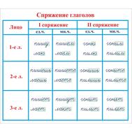 Стенд для начальной школы СПРЯЖЕНИЕ ГЛАГОЛОВ, 0,7*0,8м, фото 1