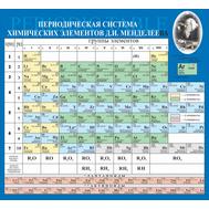 Стенд для каб. химии ТАБЛИЦА МЕНДЕЛЕЕВА (синий фон), 1,2*1,2м, фото 1