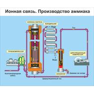Стенд для кабинета физики ИОННАЯ СВЯЗЬ, 1,2*1м, фото 1