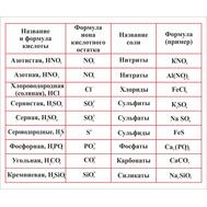 Стенд для каб. химии ТАБЛИЦА СОЛЕЙ, 1,2*1м, фото 1