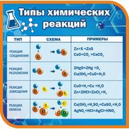 Стенд для каб. химии ТИПЫ ХИМИЧЕСКИХ РЕАКЦИЙ, 1,1*1,1м, фото 1