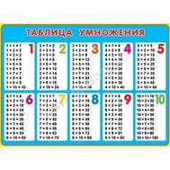 Плакат А2 ТАБЛИЦА УМНОЖЕНИЯ 0-02-300, фото 1