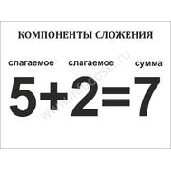 """Стенд для школы """"КОМПОНЕНТЫ СЛОЖЕНИЯ"""", фото 1"""