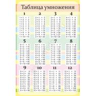 Таблица умножения для школы, фото 1