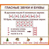 Стенд рус.яз. (корич.) ГЛАСНЫЕ ЗВУКИ И БУКВЫ, фото 1