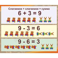Стенд для школы СЛАГАЕМОЕ + СЛАГАЕМОЕ = СУММА, фото 1