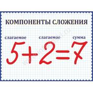 """Стенд для начальной школы """"Компоненты сложения"""", фото 1"""