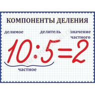 """Стенд для начальной школы """"Компоненты деления"""", фото 1"""