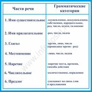 Стенд для кабинета русского языка ЧАСТИ РЕЧИ, фото 1