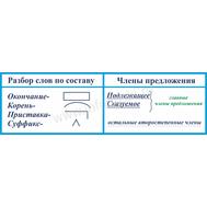 Стенд для школы РАЗБОР СЛОВА, фото 1