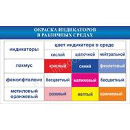 Стенд ОКРАСКА ИНДИКАТОРОВ В РАЗЛИЧНЫХ СРЕДАХ, фото 1