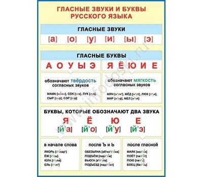 Плакат А2 ГЛАСНЫЕ ЗВУКИ И БУКВЫ 0-02-296, фото 1